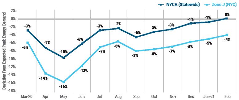 Figure 3: 2020-2021 Peak Demand Levels