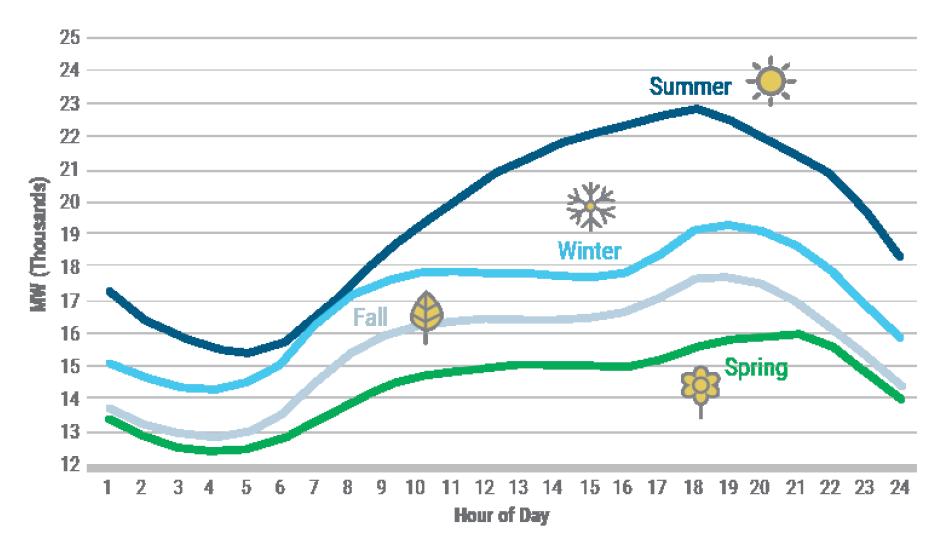 Figure 5: 2020 New York Control Area (NYCA) Seasonal Load Shapes