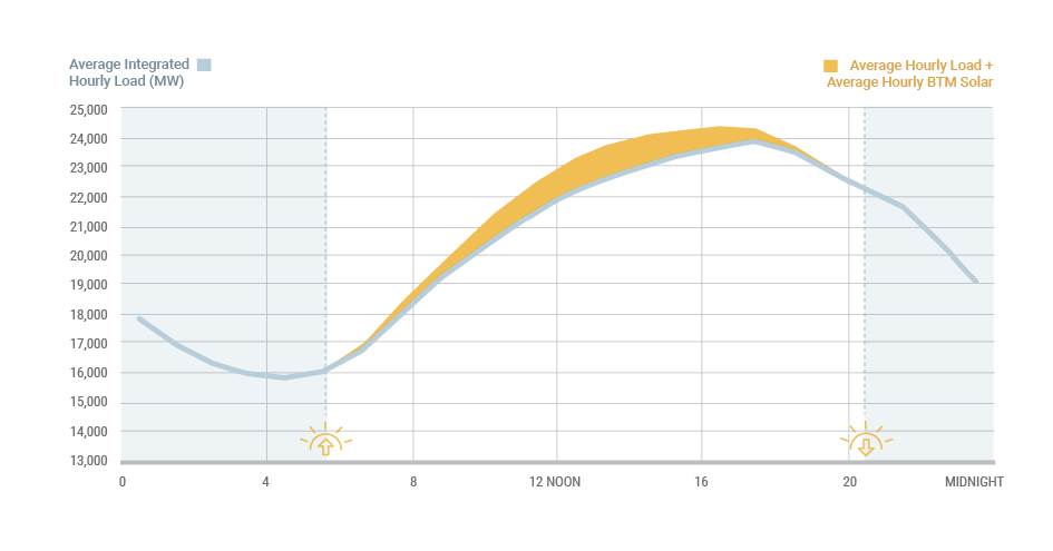 Figure 8: Average Hourly Behind-the-Meter Solar Energy Production: Summer