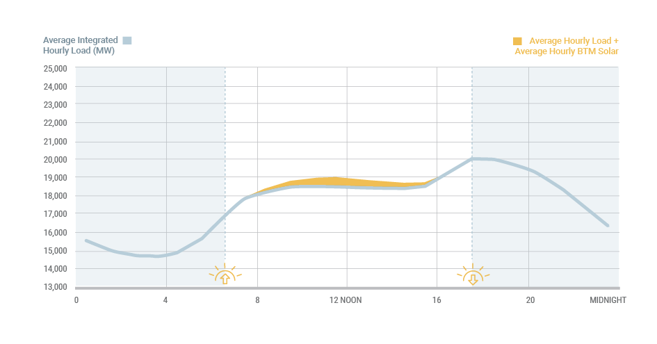 Figure 8: Average Hourly Behind-the-Meter Solar Energy Production: Winter