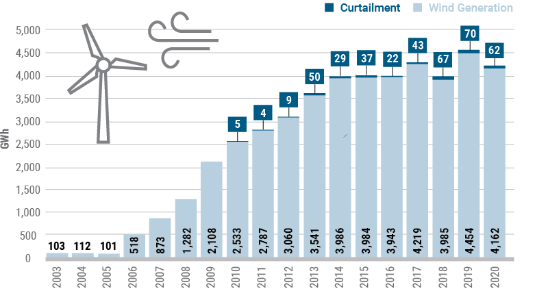 Figure 9: Wind Generation and Curtailment in New York - Energy Produced: 2003-2020