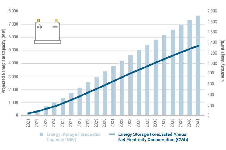 Figure 10: Energy Storage Nameplate Capacity and Energy Usage Forecast
