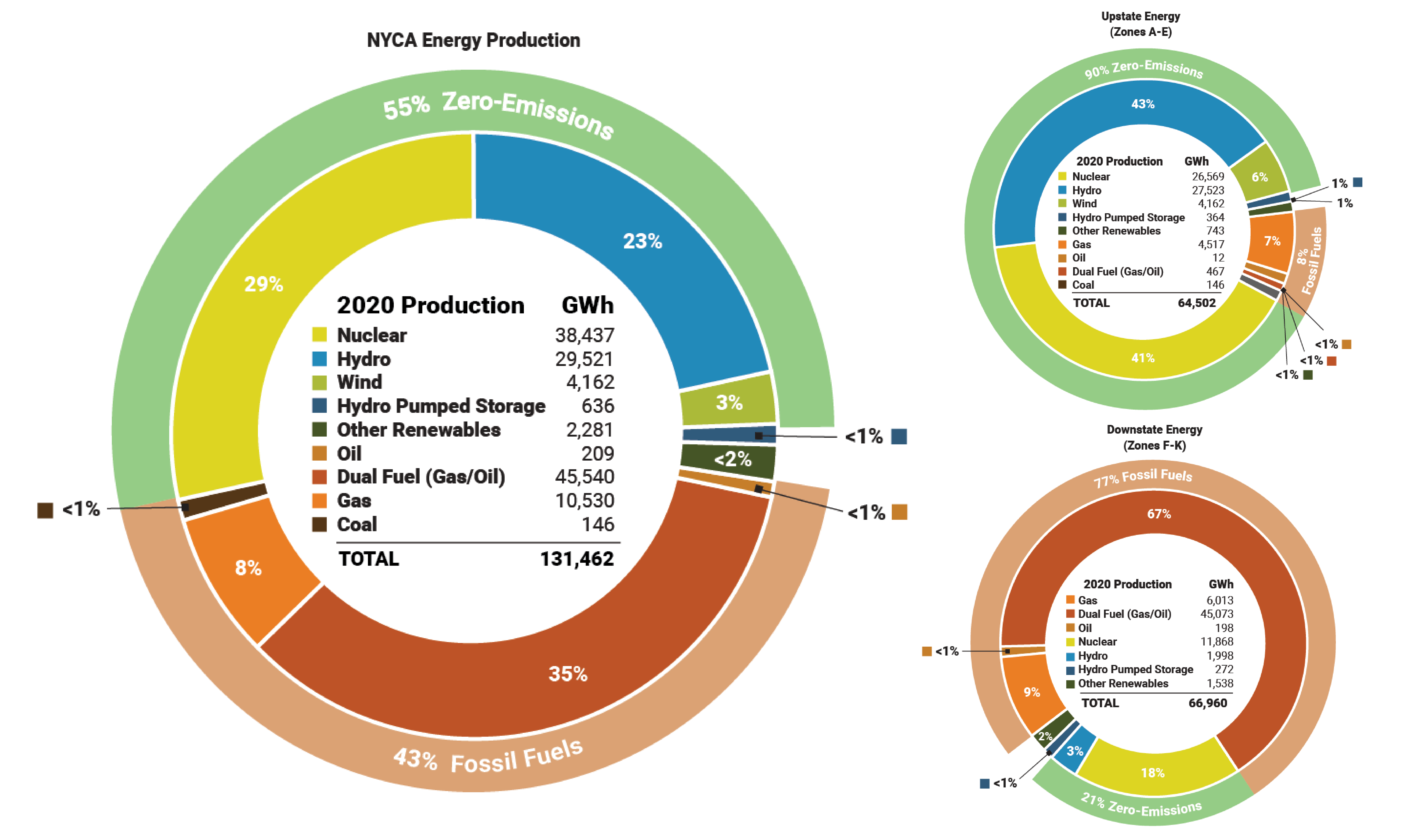 Figure 13: Energy Production by Fuel Source - Statewide, Upstate, & Downstate New York: 2020