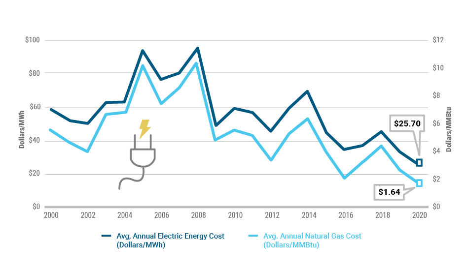 Figure 14: Natural Gas Costs and Electric Energy Prices: 2000-2020