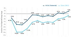 Figure 2: Figure 2: 2020-2021 Electric Energy Usage