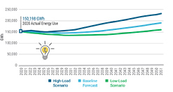 Figure 4: Electric Energy Usage Actual and Forecast: 2020-2051 (GWh)
