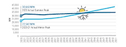 Figure 6: Electric Summer and Winter Peak Demand - Actual & Forecast: 2020-2051